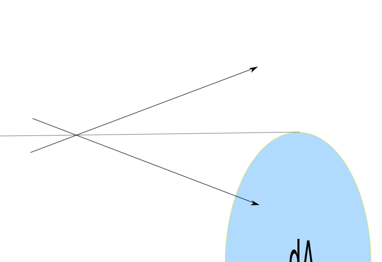 Fig. 2 The number of molecules missing the area element dA by traveling out of the volume element approaching the target area, is canceled by the number crossinginto this zone from outside.